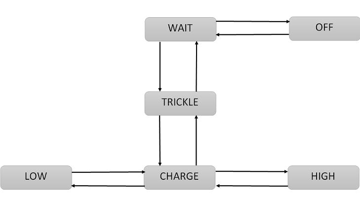 diagramme de transition d'état