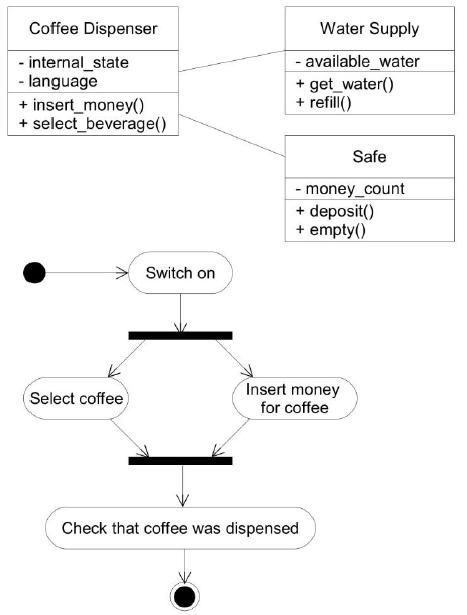 diagramme et model