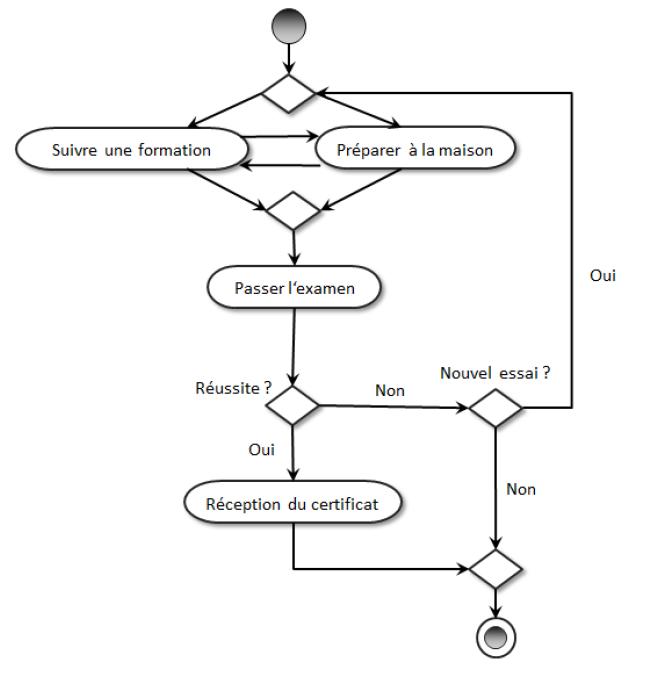 diagramme transition d'état