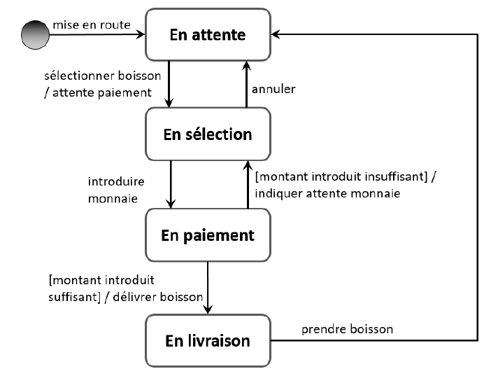 diagramme de transition d'état