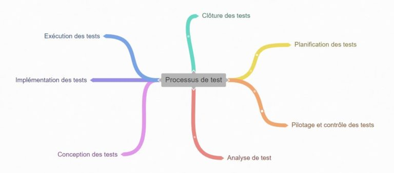 mind-mapping-processus-de-test