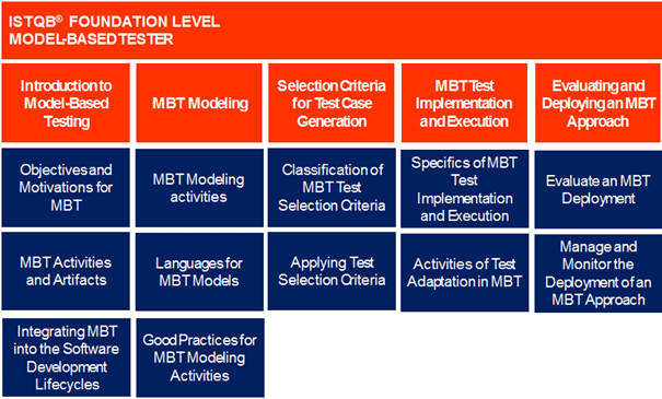 ISTQB_Model_Tester_Extension_Contents