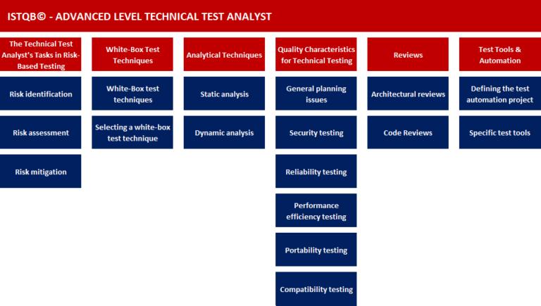 image-syllabus-analyste-technique-de-test-niveau-avance