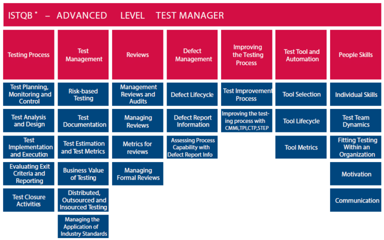 image-syllabus-istqb-test-manager-niveau-avance