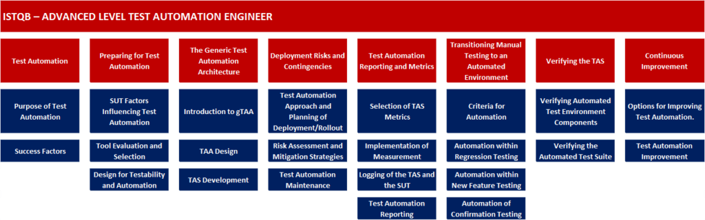 istqb-test-automation-engineer-content