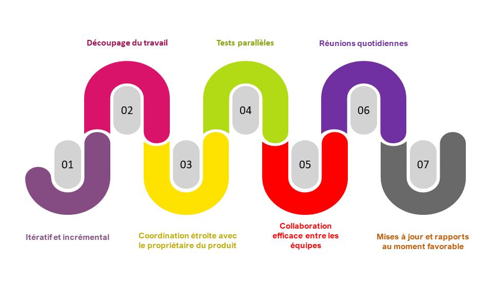 fonctionnalite-methodologie-agile