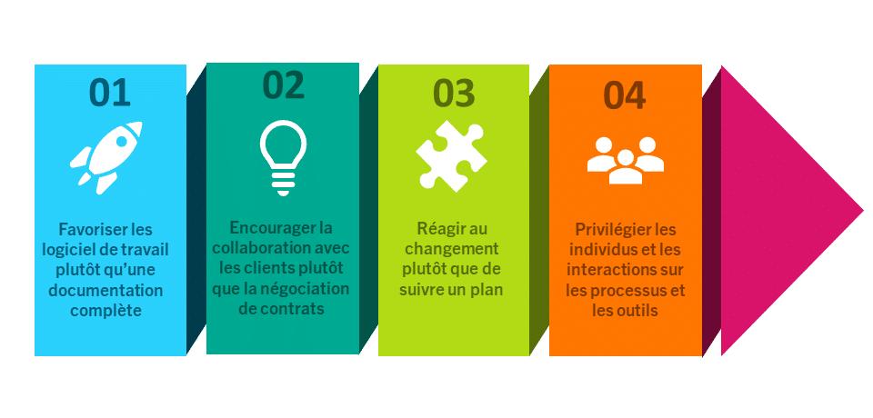 principes-methodologie-agile