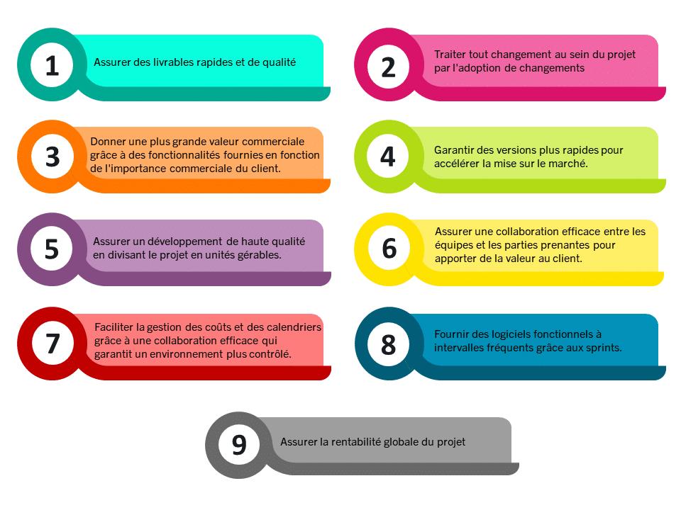 avantages-methodologie-agile
