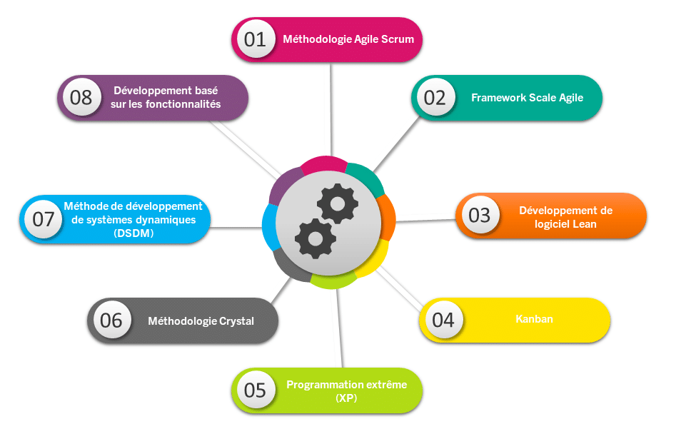 types-methodologie-agile